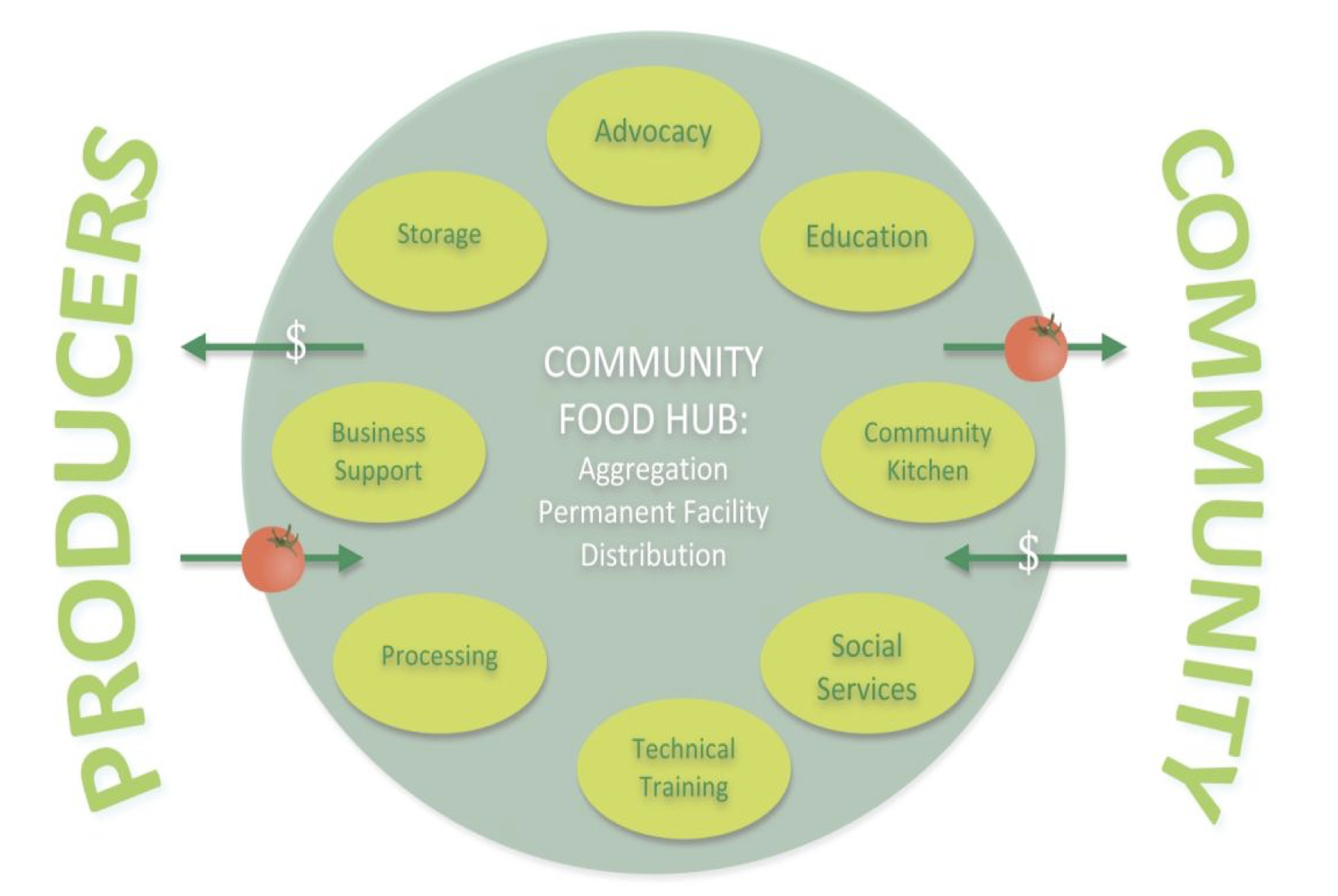 Community Food Research Voorhees Center Rutgers University